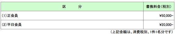 名義書換料の金額・消費税関連の表記